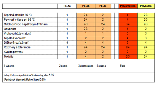 tabulka vlastnosti rurok podlahove kurenie