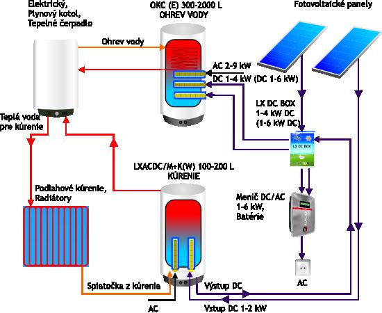 schema_fotovoltaika_3