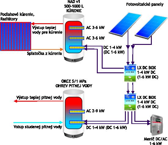 schema_fotovoltaika 9