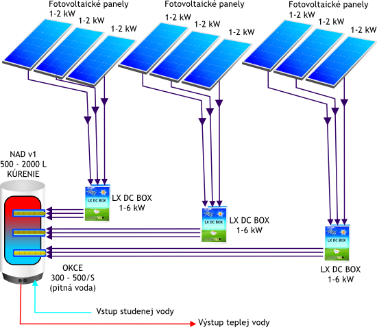 schema_fotovoltaika_1