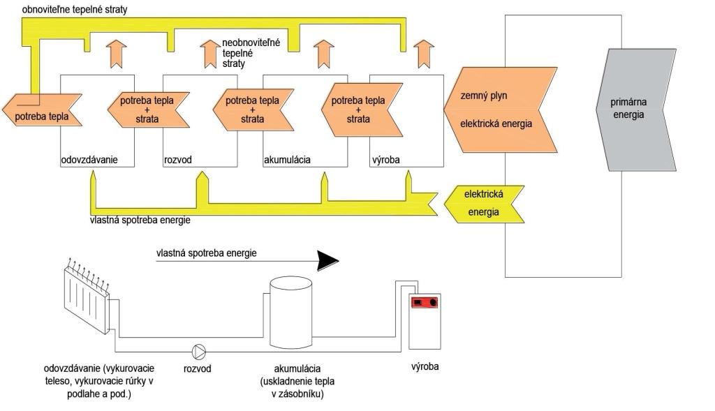 obnovitelne tepelne straty